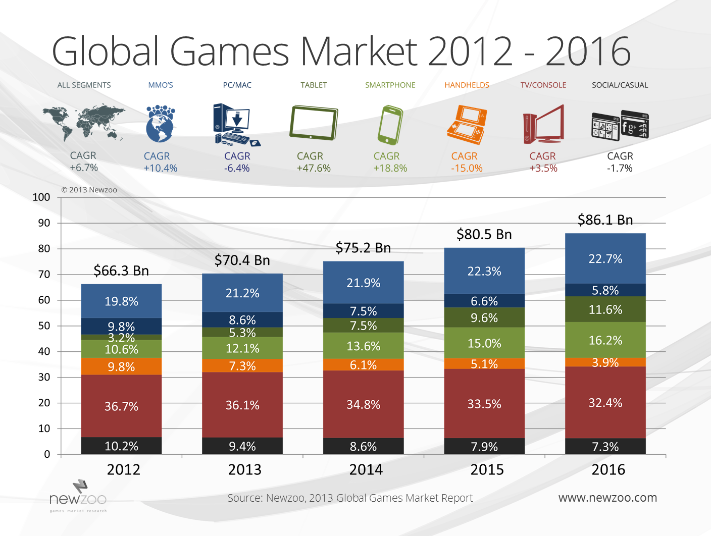 Global_games_market_increase_1