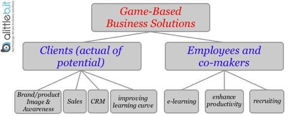 game-based business recipients and objectives